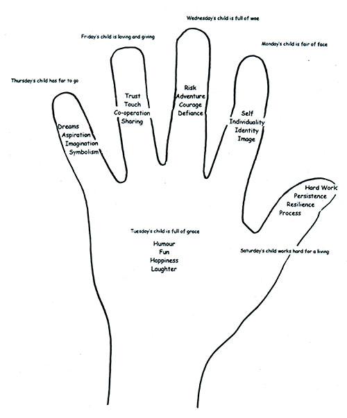 SCHOOLS GROUPS Hand Analogy